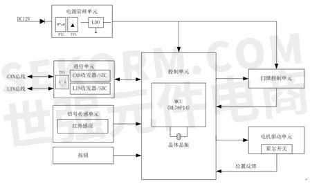 汽车电动尾箱控制器的框图如下所示: renesasrl78/f14系列16位mcu