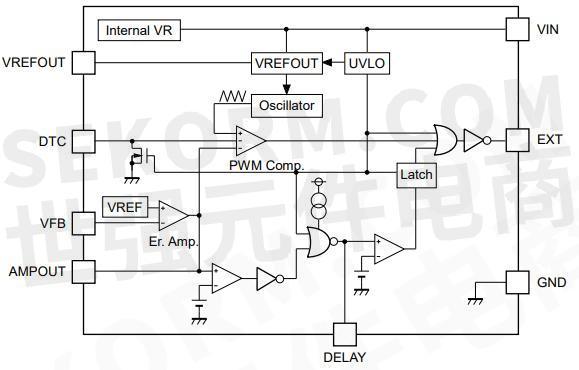 主要由振荡器,pwm比较器电路,参考电压单元,误差放大器,参考电流单元