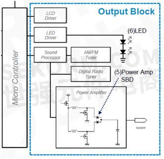 驱动电路简单; 4.并联使用简单; 5.符合rohs标准,无铅引脚镀层; 6.