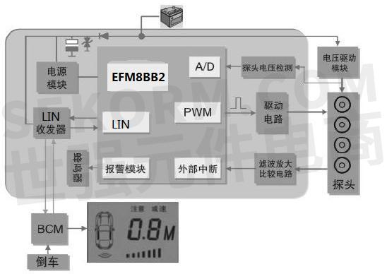 倒车雷达一般采用超声波原理探测后方障碍物,结构框图如图1所示.