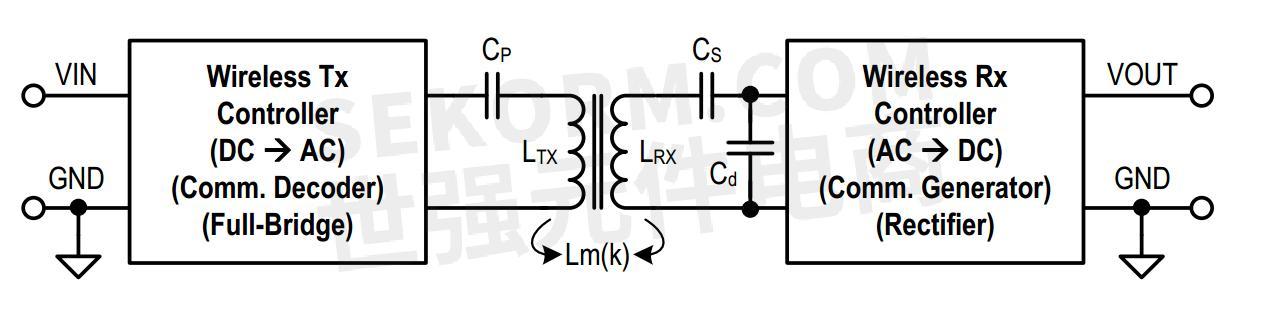 无线功率系统基本电路结构-采用p9235a无线功率发射器和p9221无线