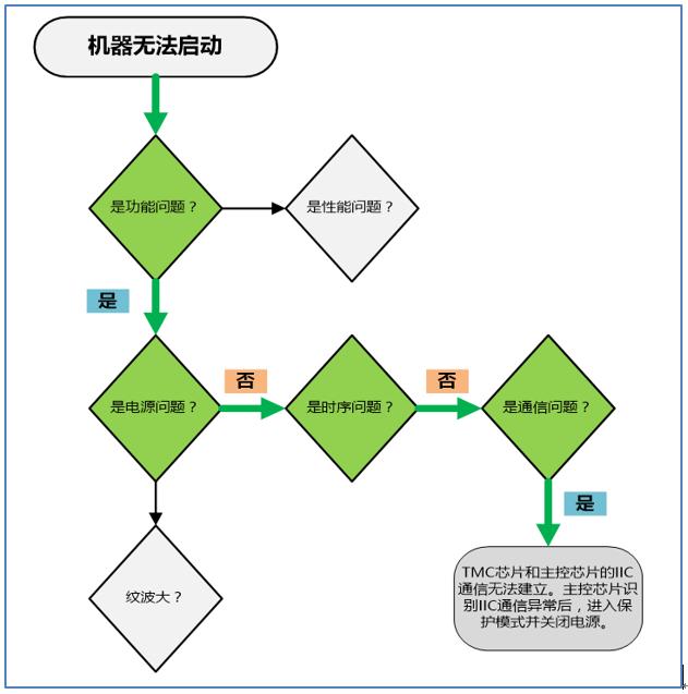 问题分析流程图