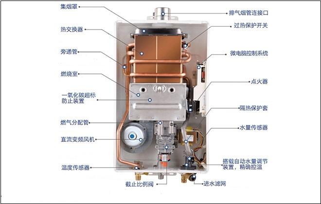燃气热水器结构示意图图片