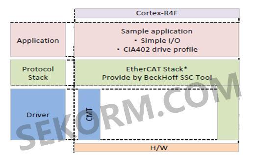 RZ-T1的EtherCAT通讯测试(一)--EtherCAT从站代码的配置-世强元件电商