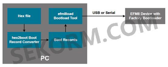 经验】如何利用EFM8系列MCU的BootLoader实现程序烧写-世强元件电商