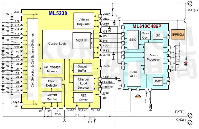 Lithium Ion Battery >> 【应用】LAPIS 16节电池串联模拟前端IC ML5238用于BMS电池管理系统,助力安全可靠运行-世强元件电商