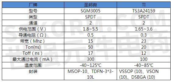 sgm3005电路图_【选型】可替换TI TS3A24159的双通道SPDT模拟开关SGM3005,助力光猫 ...