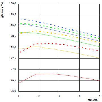 效率比较:单超快速二极管FRED VS 碳化硅二极管