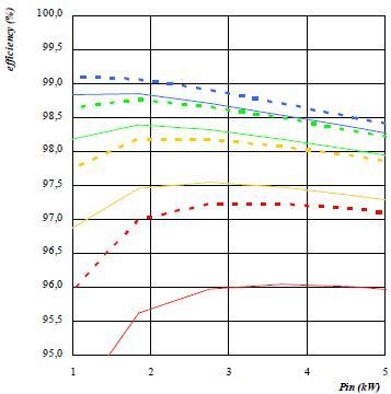效率比较:2x fast 300V FRED vs. SiC-diode