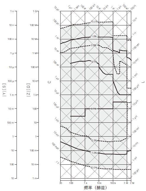 10% 阻抗测量精度范围(测试信号 1Vrms,MED 模式,电缆 0 米)