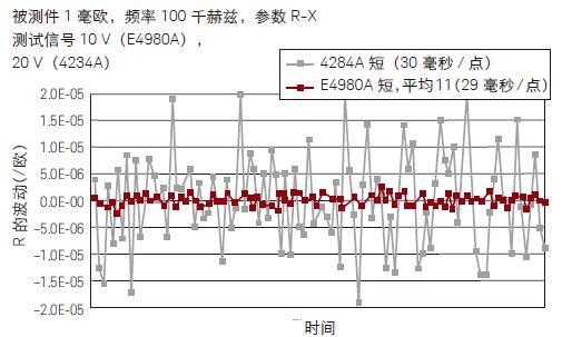 低阻抗评估(E4980A, 1 毫欧100K 赫兹 )