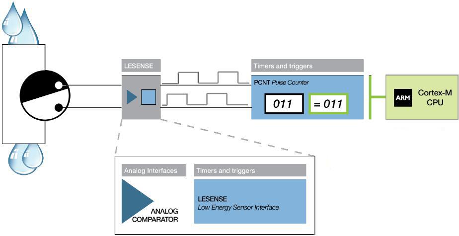 利用LESENSE和脉冲计数器模块实现的转轮计数功能