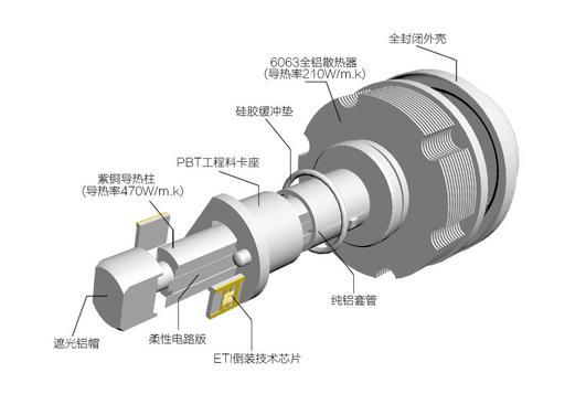 led光通量_【应用】密封环境下的汽车LED大灯如何散热?-世强元件电商