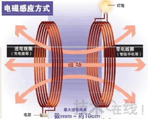 电磁感应式充电