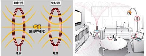 磁场共振式充电