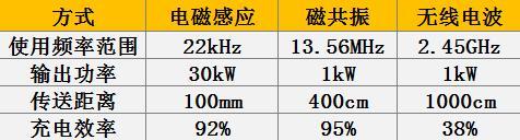 三种无线充电装置的对比情况