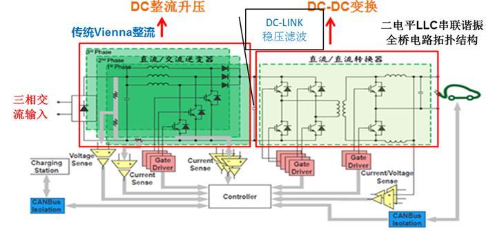 而   直流充电桩   的ac-dc整流部分,传统使用的vienna整流拓扑结构使用大量的分立二极管和开关管搭建整流拓扑(如下图2所示).