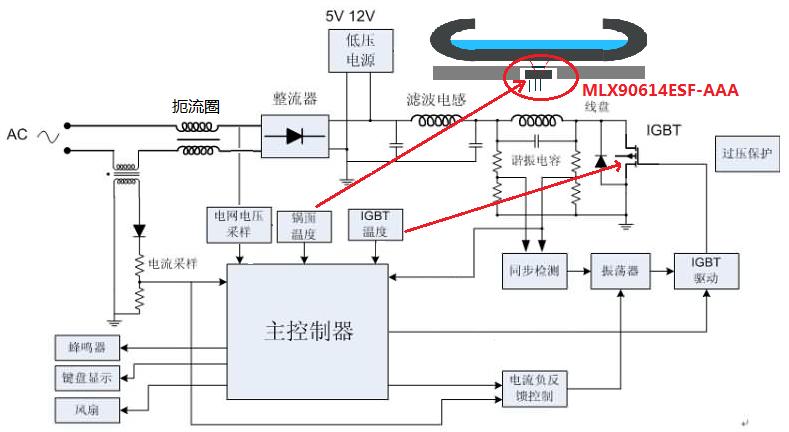 非接触式测温方法_【应用】非接触式红外温度传感器,助力电磁炉温测更准确-世强 ...